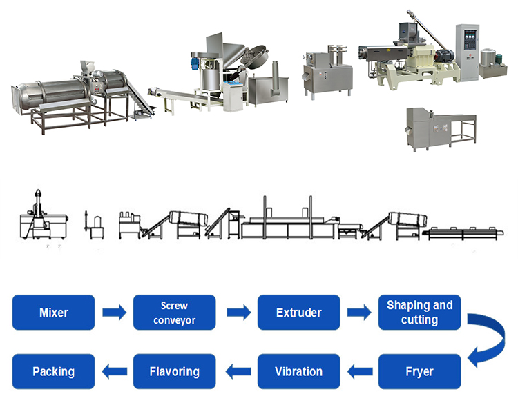bugles processing line