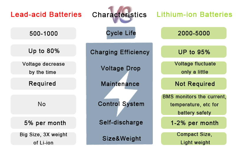 Comparision Of Battery