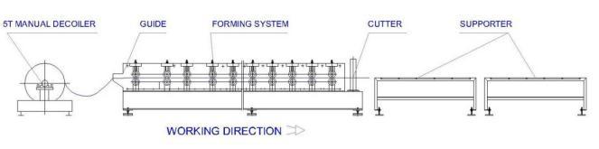 Machine Forming