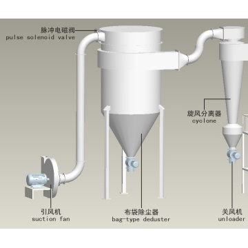 XSG Spin Flash Drying Equipment