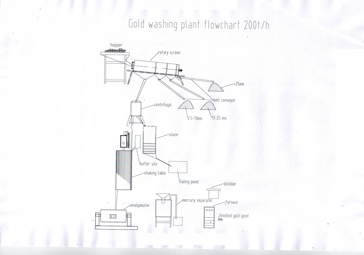 flowchart of gold washing plant