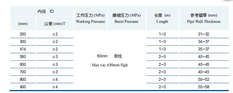 Parameter of Hebei Baoshi Suction Hose
