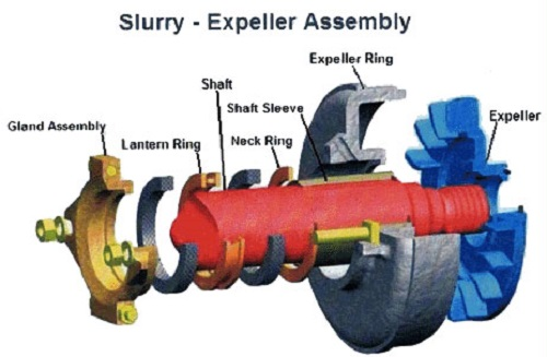 Slurry Pump Components