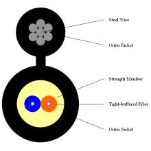 2core Indoor Рис. 8 Кабель с волоконно-оптическим кабелем