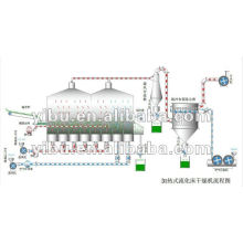 XF Horizontal Fluidized Dryer