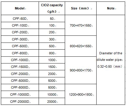 CPF-D model