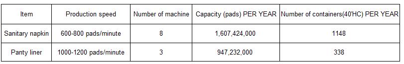 sanitary napkin capacity