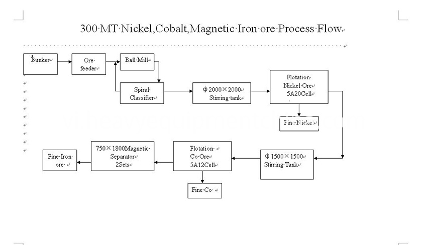 nickel ore processing plant Process