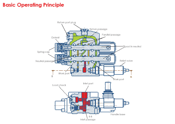 Basic Operating Principle