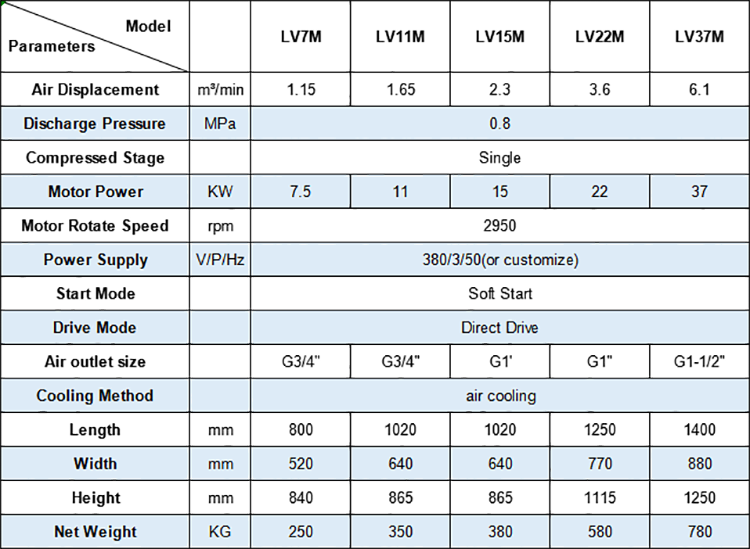Specifications of Hongwuhuan new LVM vsd screw compressors