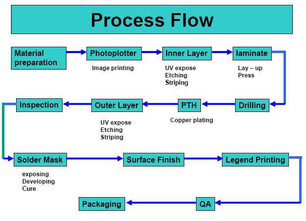 Double-sided PCB Assembly Process Flow Chart