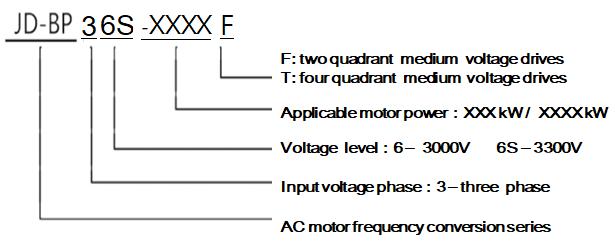 medium voltage drives manufacturers