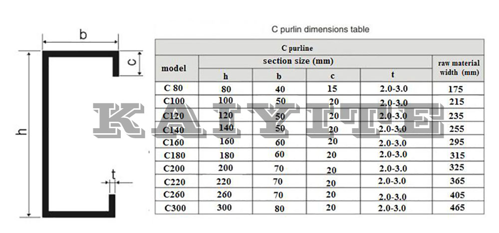 C Purlin Dimensions Table