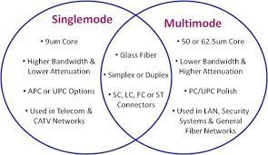 single mode fiber and multimode fiber