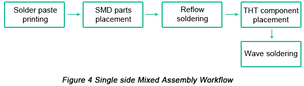 Workflow of Single-side Mixed PCB Assembly
