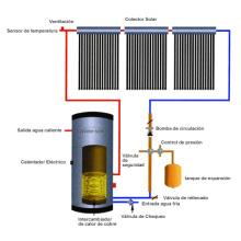 Sonnenenergie-Wasser-Heizung