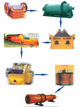 Copper Ore Beneficiation Plant with High Purity of Iron Concentrate