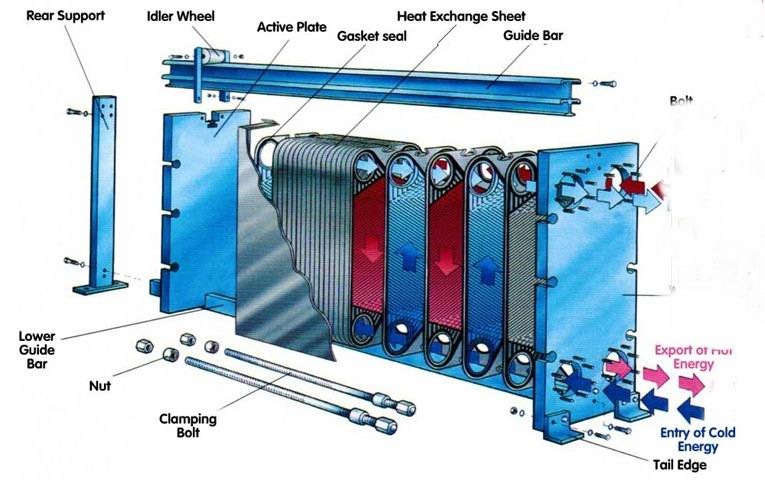 Plate Heat Exchanger China Manufacturer
