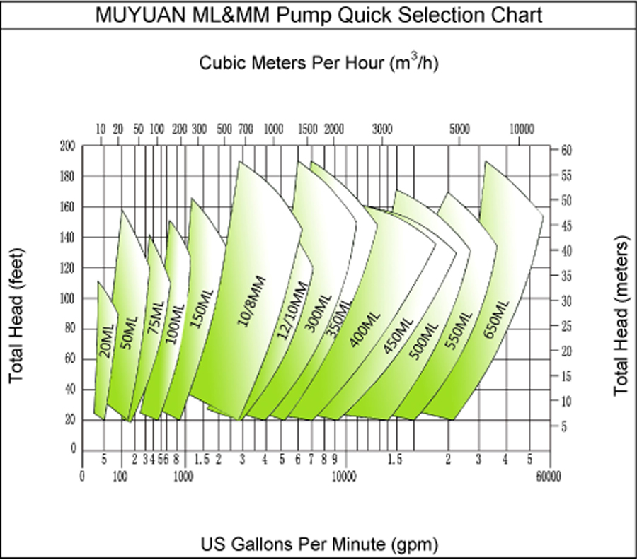 medium duty slurry pump selection chart