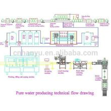 water bottles manufacturing machines (24-24-8)