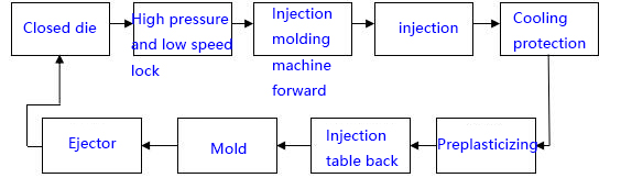 Process of injection molding