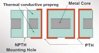 Structure of Double Sided MCPCB | PCB manufacturing