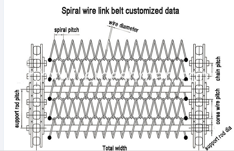 spiral wire link belt data