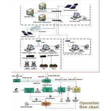 sistema de monitor do cliente pagamento de gerenciamento de posto de gasolina