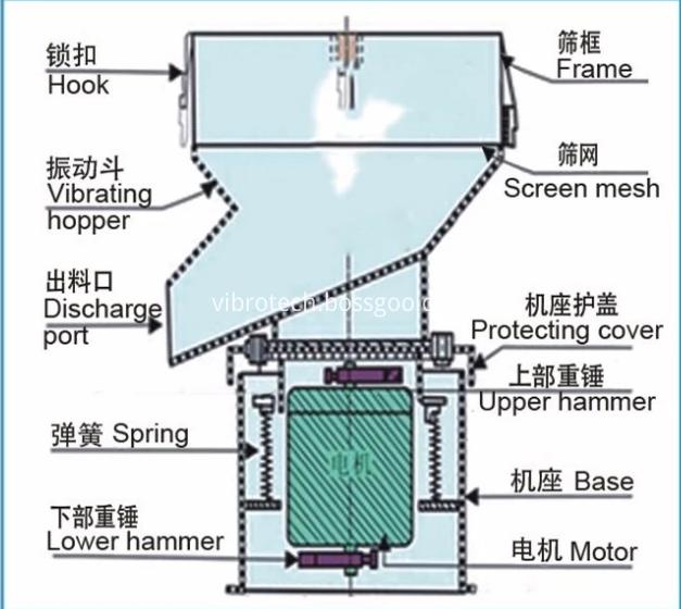 450 Type Vibration Filter