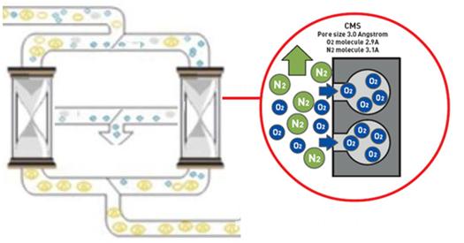 Molecular sieve structure