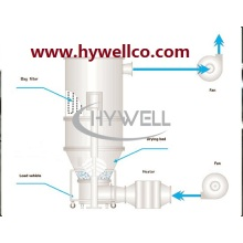 خطوة واحدة Fluidizing Granulator مجفف