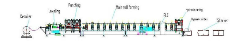 Layout Vineyard Post Roll Forming Line 1