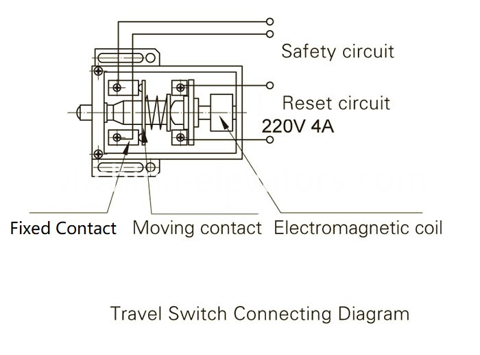 Drawing 3 Speed Governor for MRL Elevators ≤1m/s