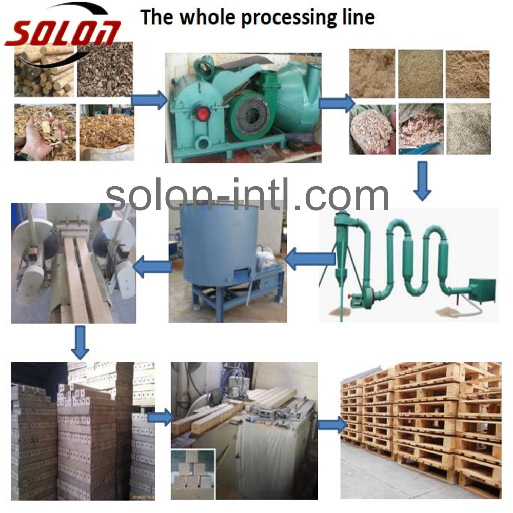 processing line