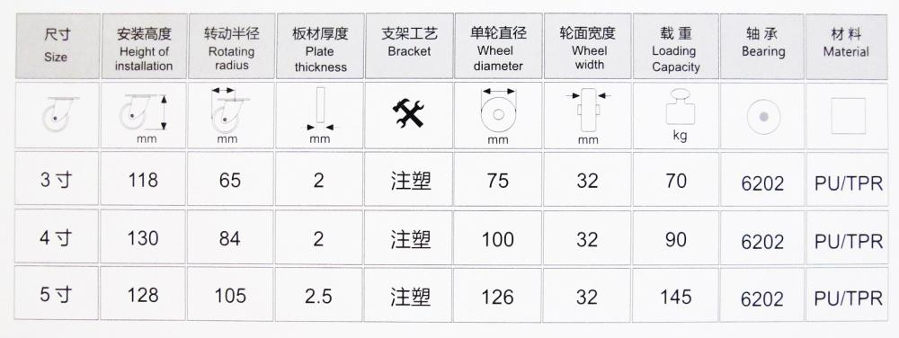Medical Caster Wheel Specification