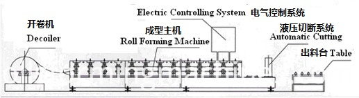 flow of the c z channel roll forming machine