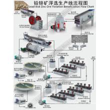Molino de bolas para oro / plata / cobre / cromita / plomo / planta de beneficio de mineral de tantalio