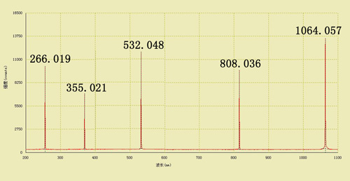 Spectrometer Ftir