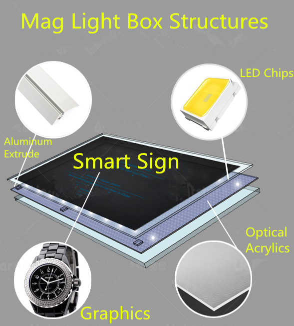 Magnetic Light Box Structure