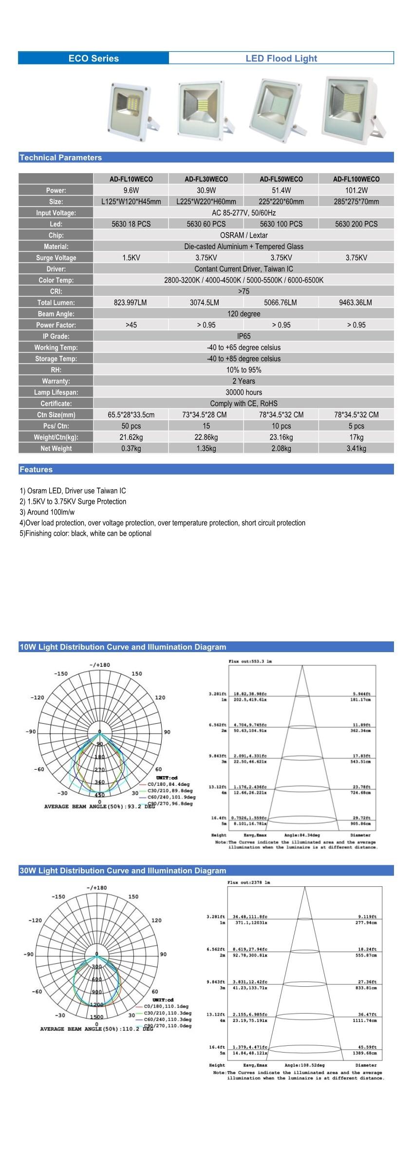 LED Flood Light 100W Data Sheet
