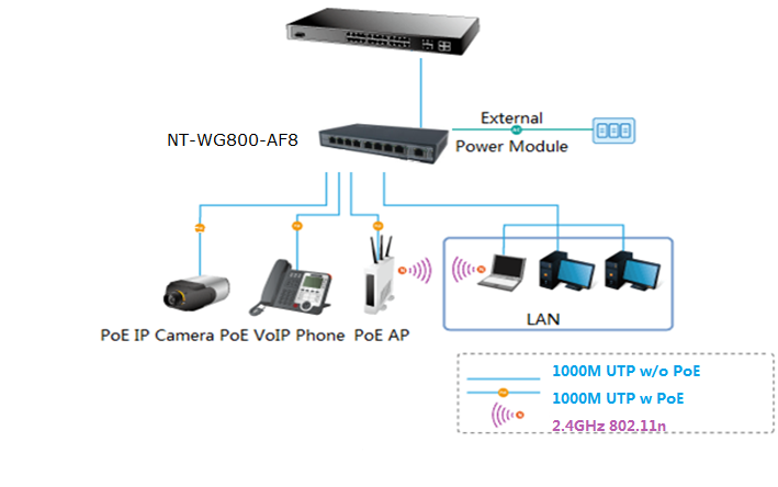 Full RJ45 POE switch