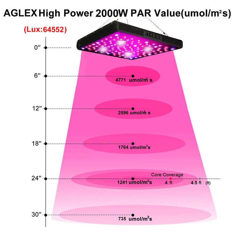 Aglex 2000w Grow Light High Par