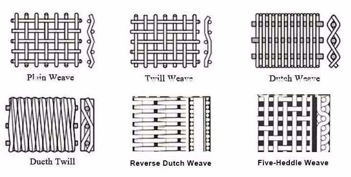 Different Weave Styles for SS AISI 316 Wire Mesh