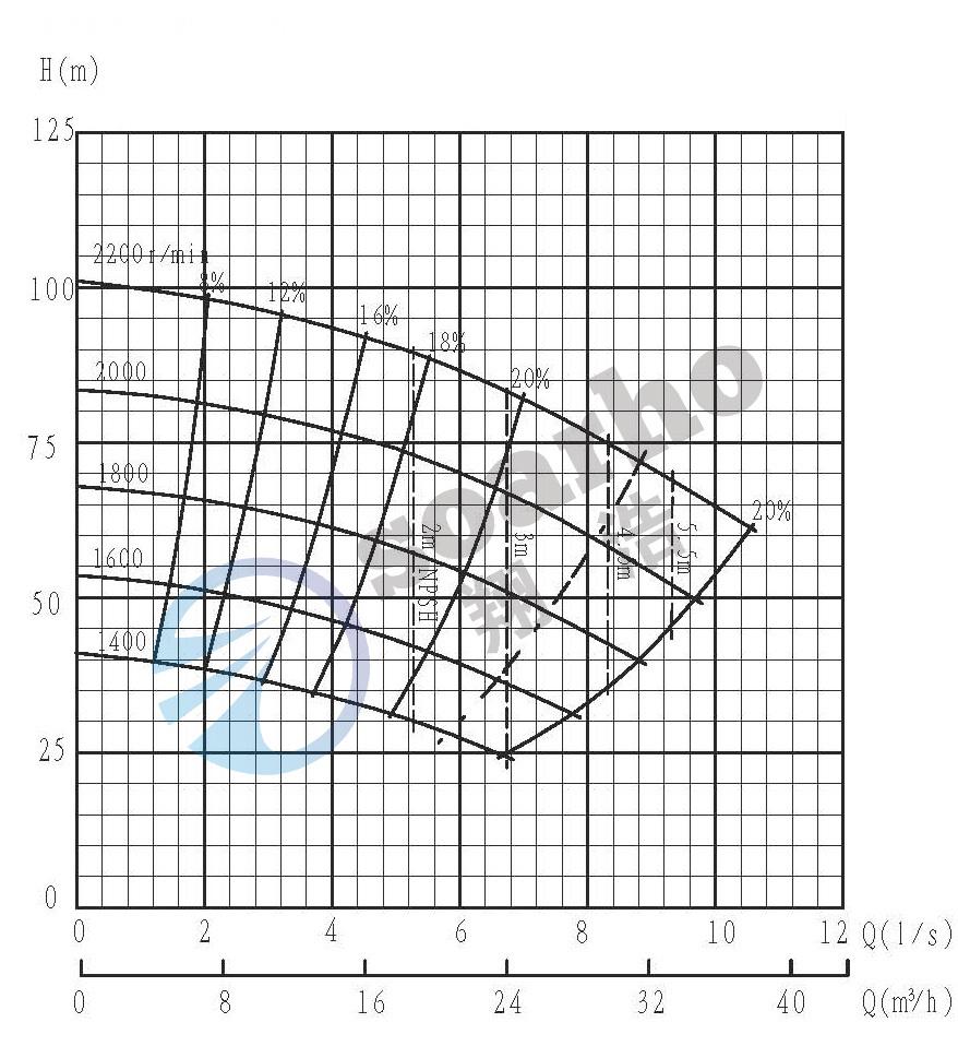 SMHH25-C QH curve