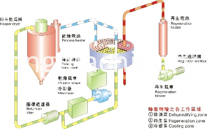 Honeycomb dehumidifier dryer Diagram