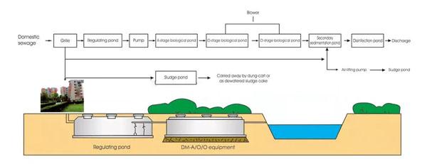 Industrial sewage Treatment Equipment