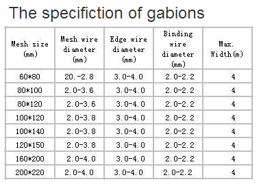 gabion mesh specification