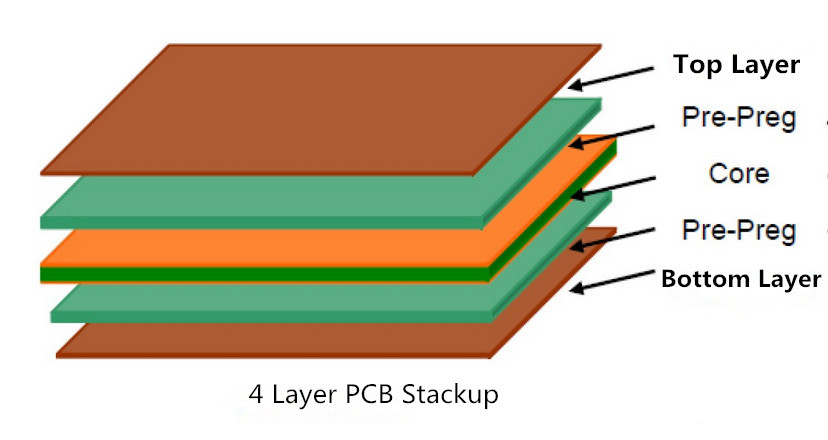 4 layer PCB stackup