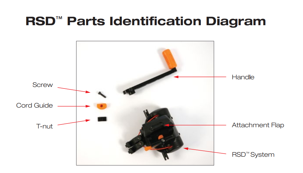 RSD parts identification diagram