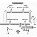 High Flow Sand Filter for Reservoir Water Treatment (QLQ)